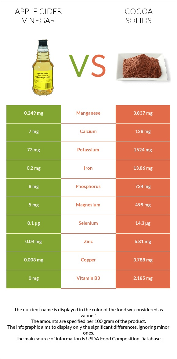 Apple cider vinegar vs Cocoa solids infographic
