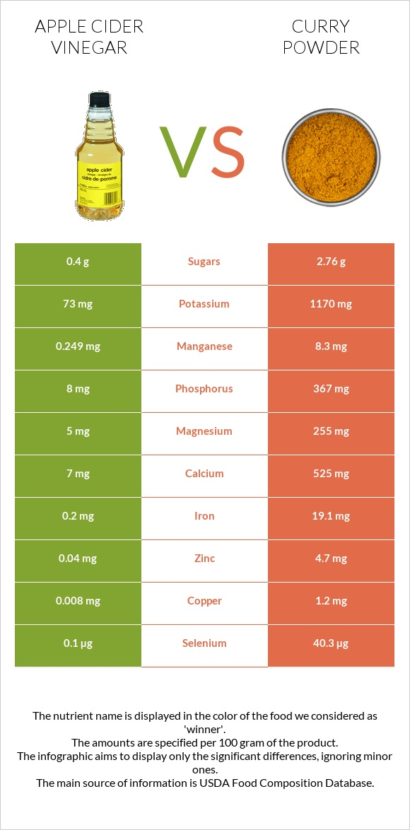 Apple cider vinegar vs Curry powder infographic