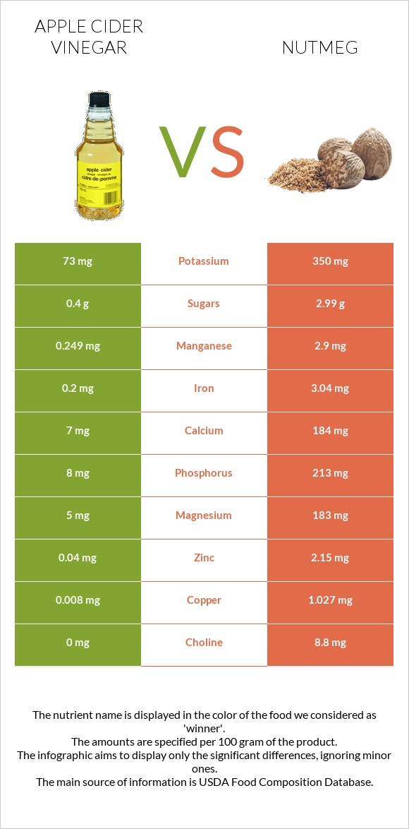 Apple cider vinegar vs Nutmeg infographic