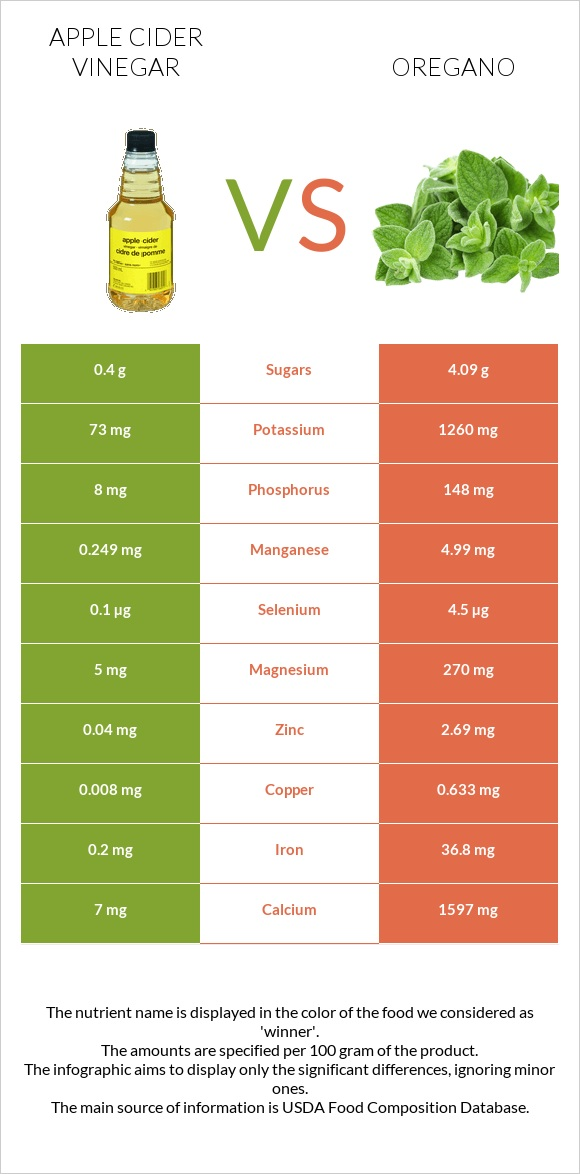 Apple cider vinegar vs Oregano infographic