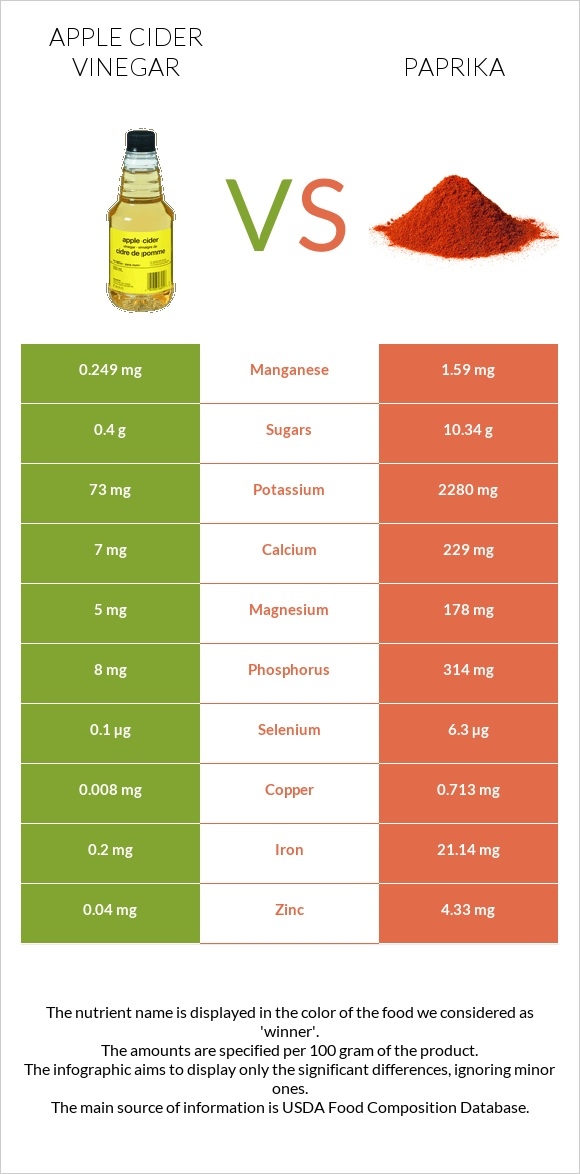 Apple cider vinegar vs Paprika infographic