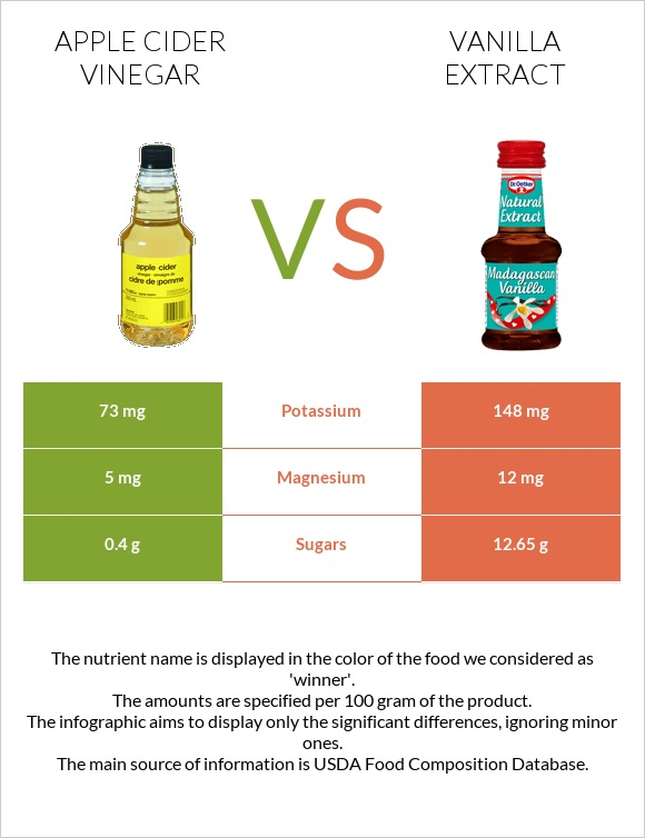 Apple cider vinegar vs Vanilla extract infographic