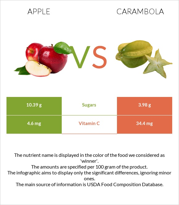 Apple vs Carambola infographic