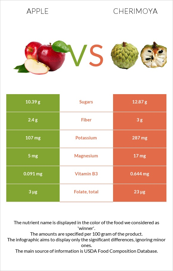 Apple vs Cherimoya infographic