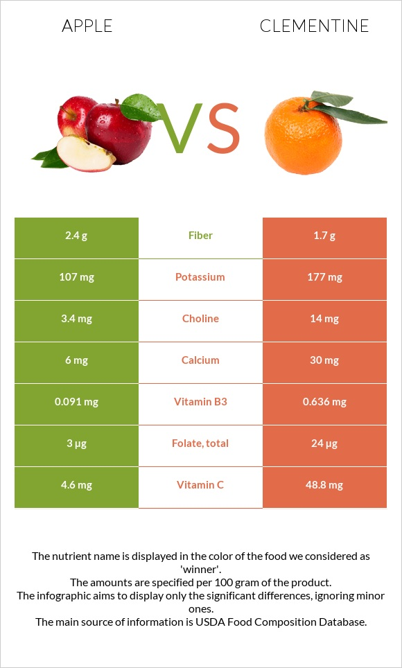 Apple vs Clementine infographic