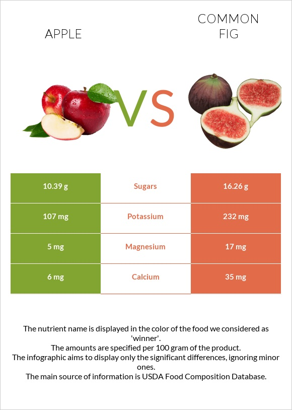 Apple vs Common fig infographic
