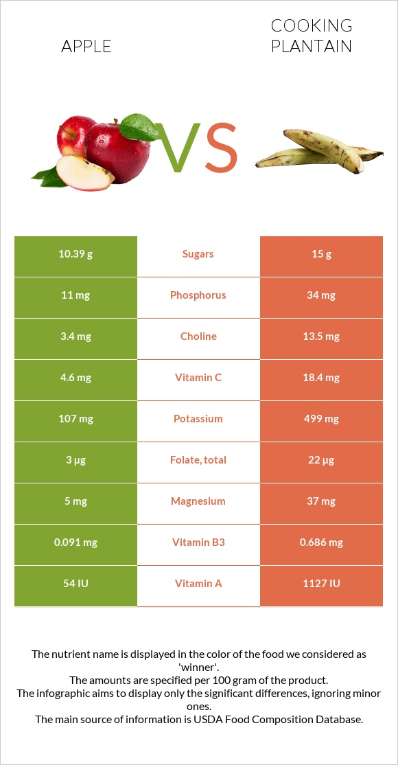 Apple vs Cooking plantain infographic