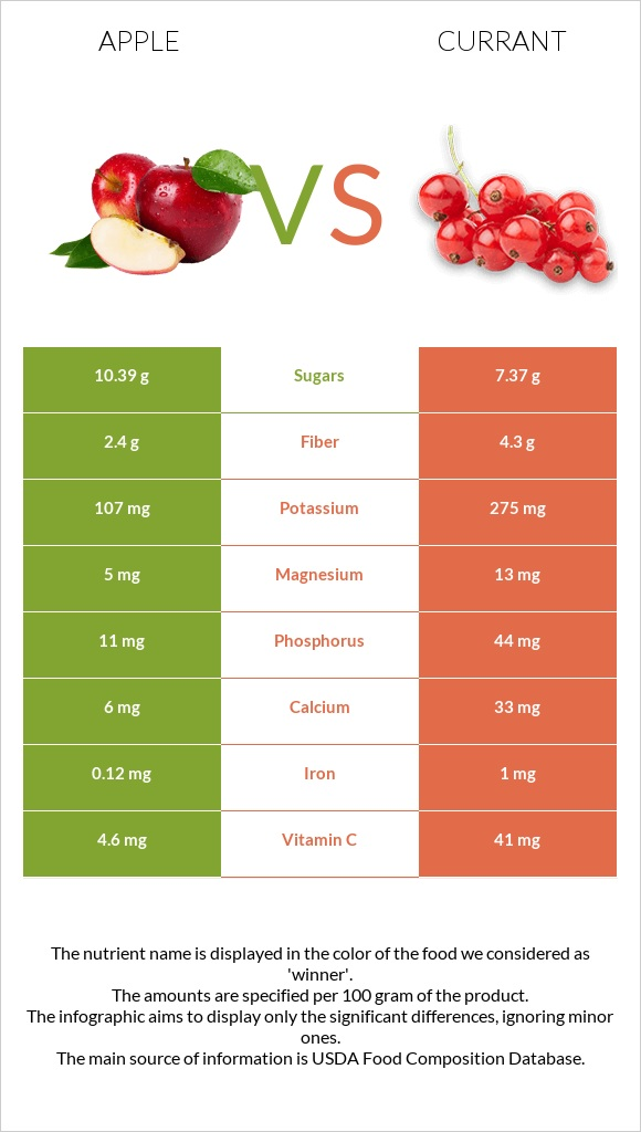 Apple vs Currant infographic