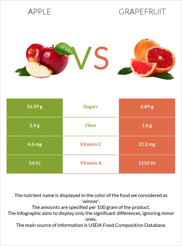 Apple vs Grapefruit infographic