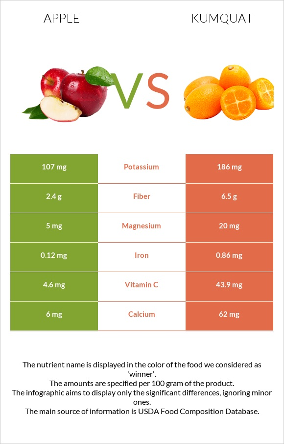 Apple vs Kumquat infographic