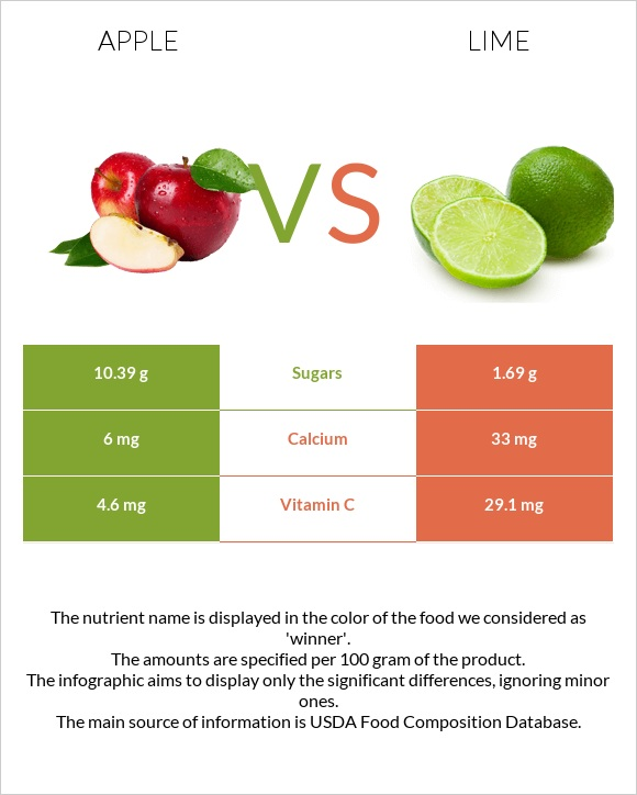 Apple vs Lime infographic