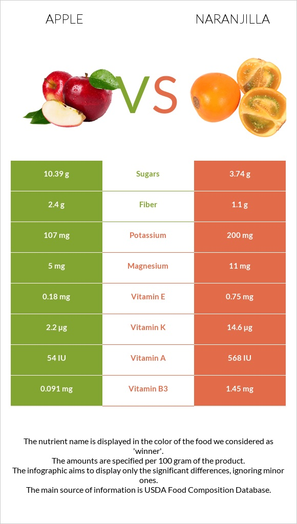 Apple vs Naranjilla infographic