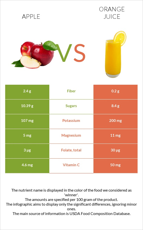 Apple vs Orange juice infographic