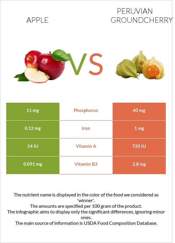 Apple vs Peruvian groundcherry infographic