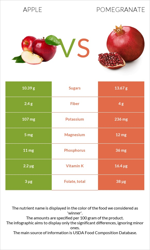 Apple vs Pomegranate infographic