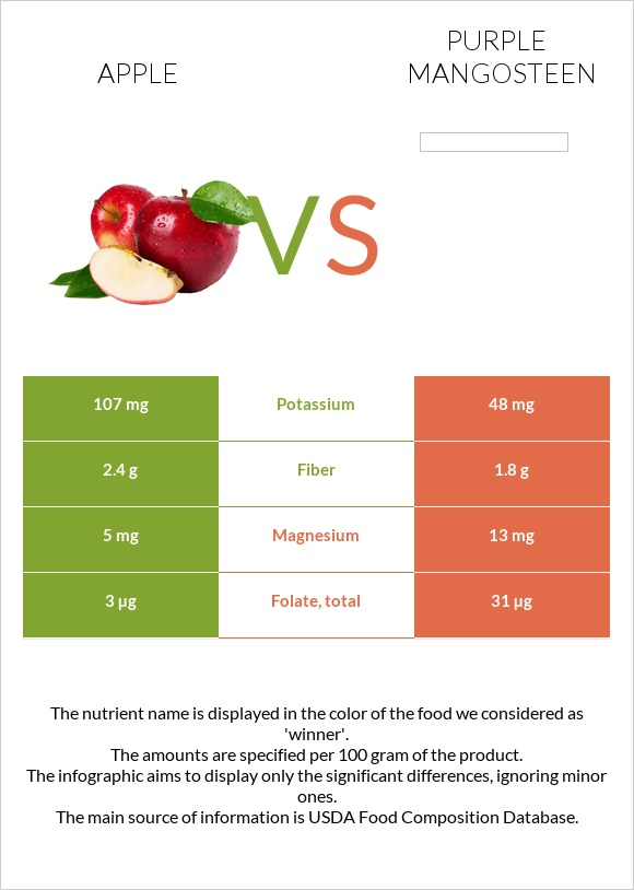 Apple vs Purple mangosteen infographic