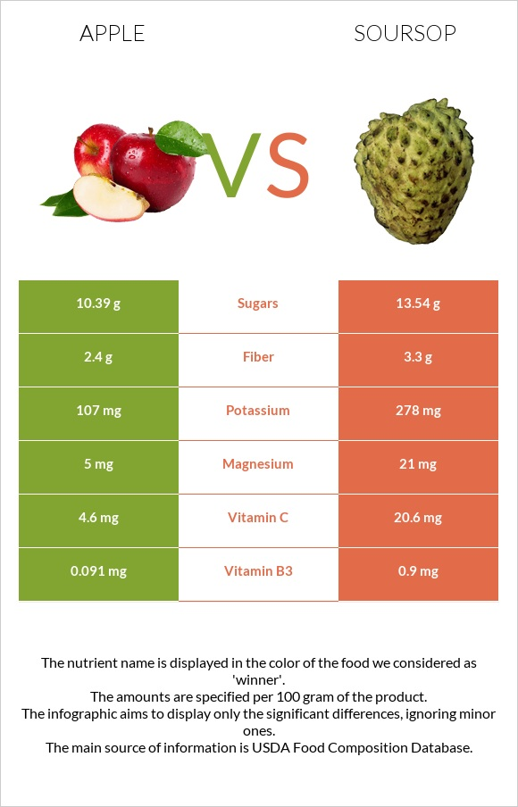 Apple vs Soursop infographic