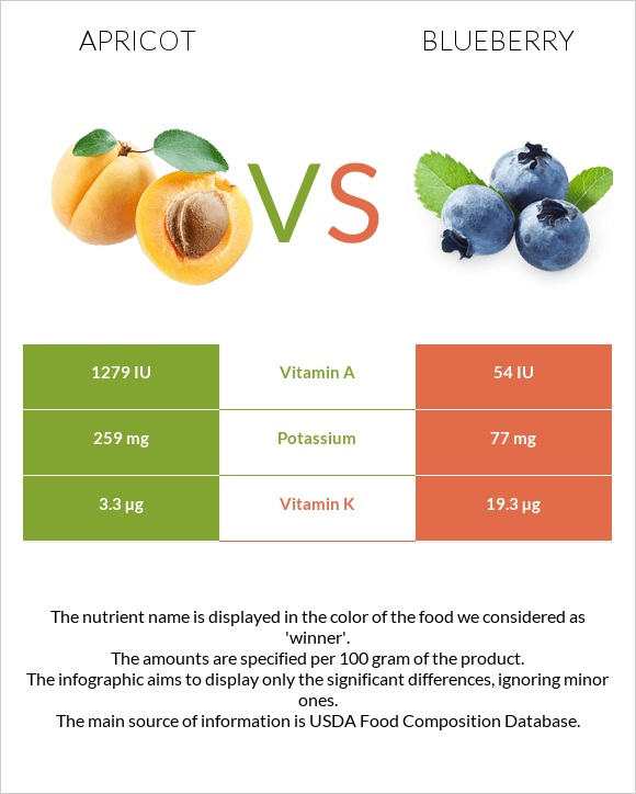 Apricot vs Blueberry infographic