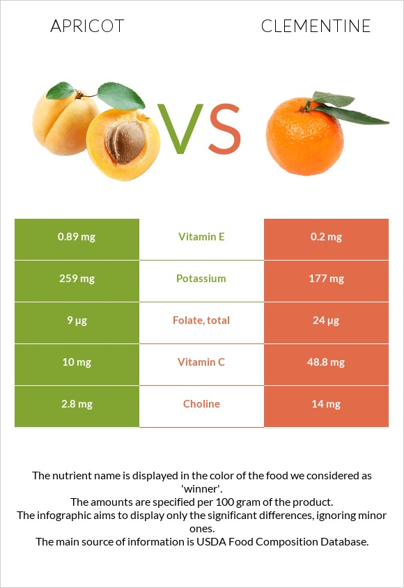 Apricot vs Clementine infographic
