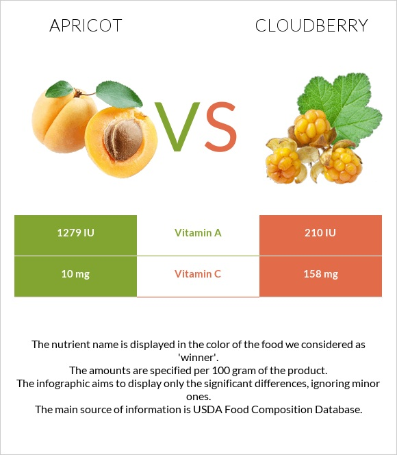 Apricot vs Cloudberry infographic