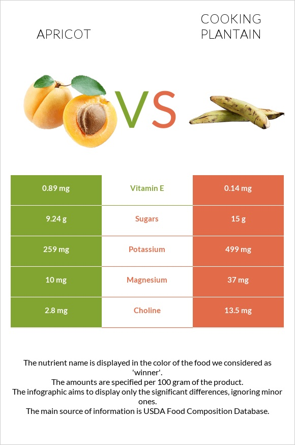 Apricot vs Cooking plantain infographic
