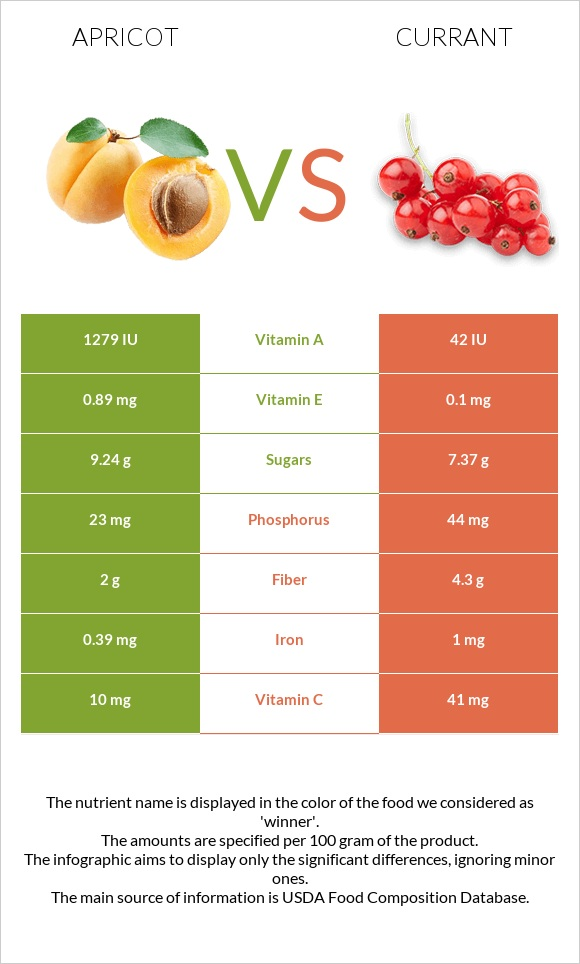 Apricot vs Currant infographic