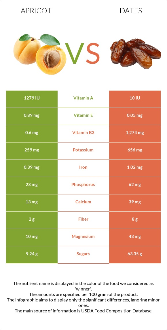 Apricot vs Date palm infographic