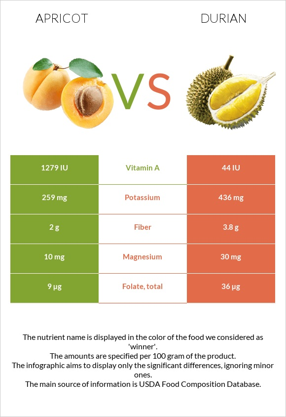 Apricot vs Durian infographic
