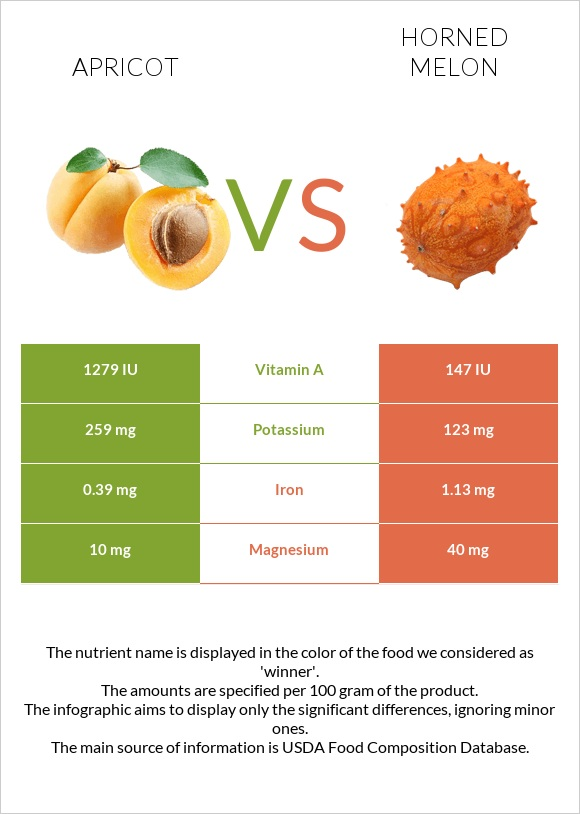 Apricot vs Horned melon infographic