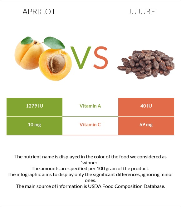 Apricot vs Jujube infographic