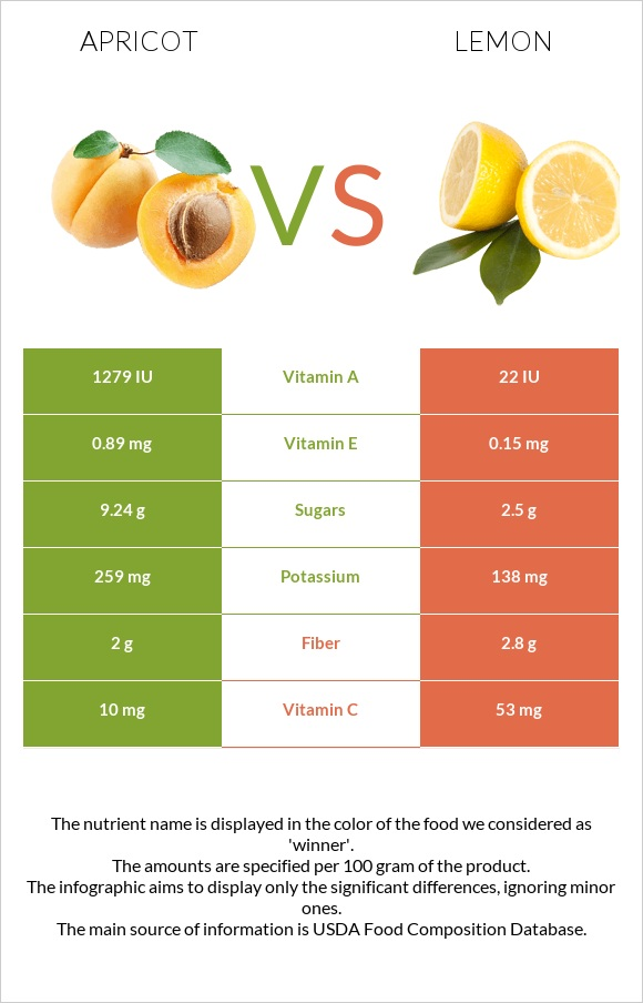 Apricot vs Lemon infographic