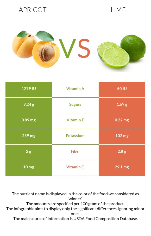 Apricot vs Lime infographic