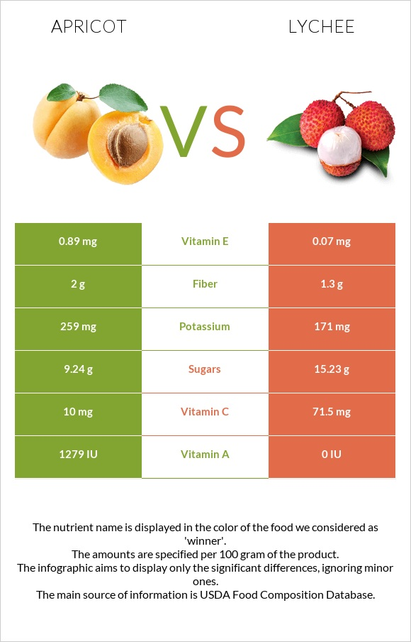 Apricot vs Lychee infographic