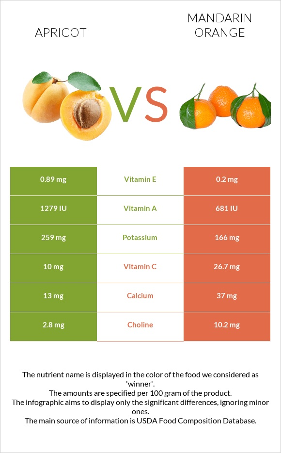 Apricot vs Mandarin orange infographic