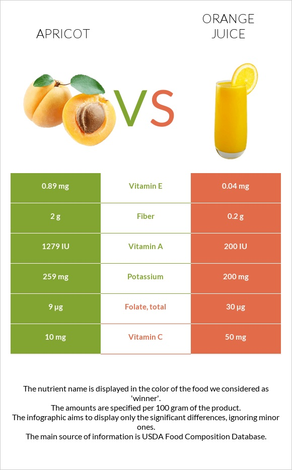 Apricot vs Orange juice infographic