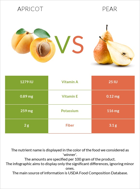 Apricot vs Pear infographic