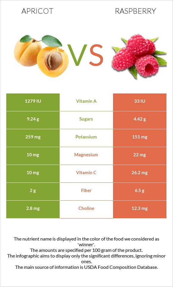 Apricot vs Raspberry infographic