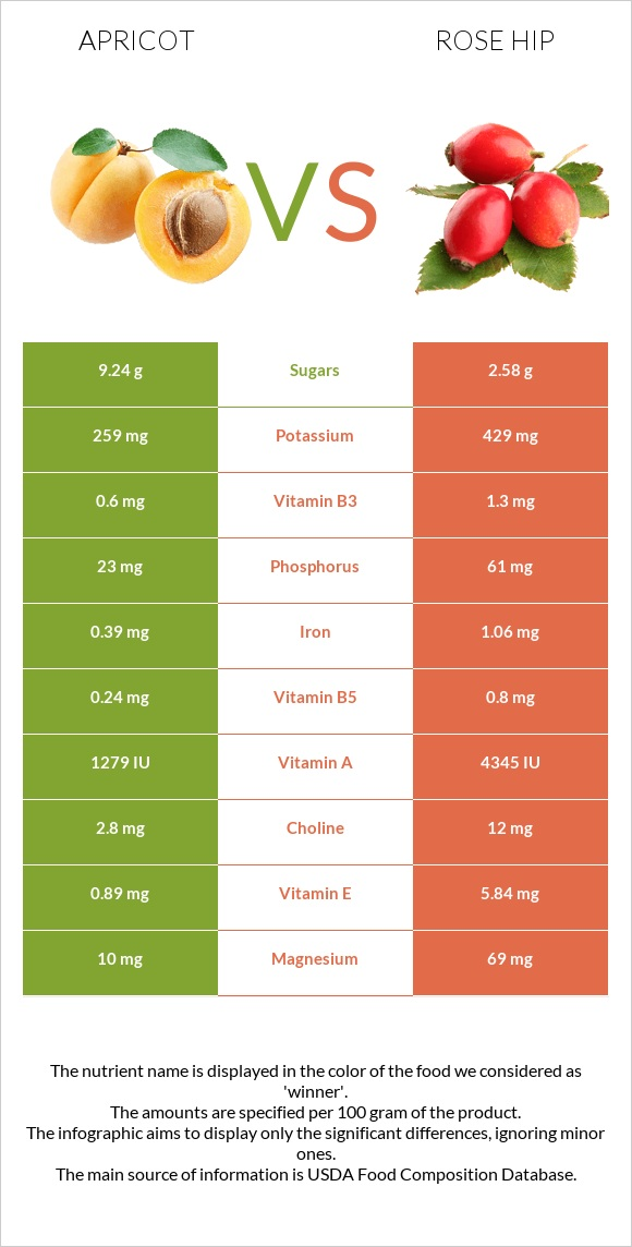 Apricot vs Rose hip infographic