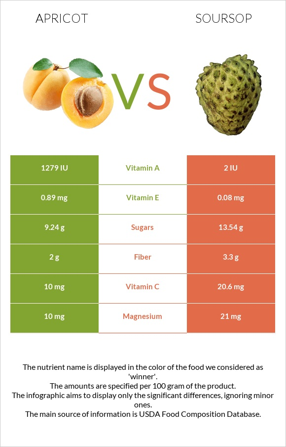 Apricot vs Soursop infographic