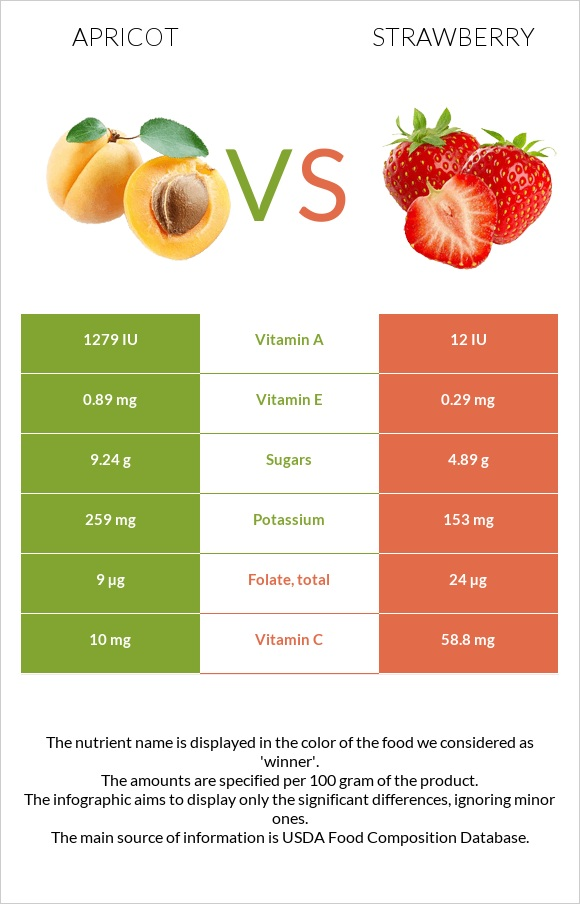 Apricot vs Strawberry infographic