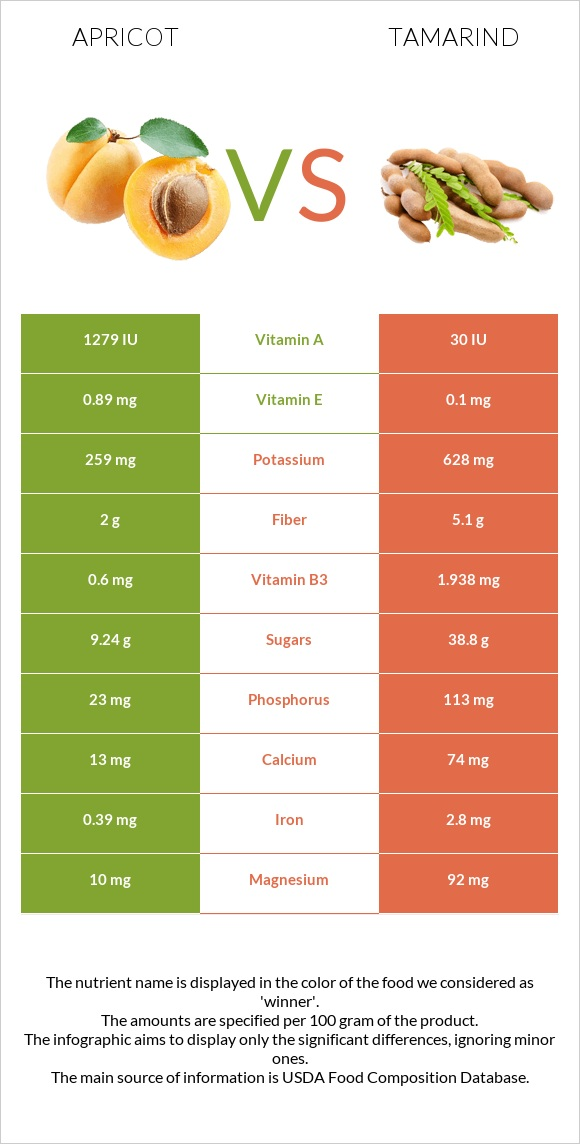 Apricot vs Tamarind infographic