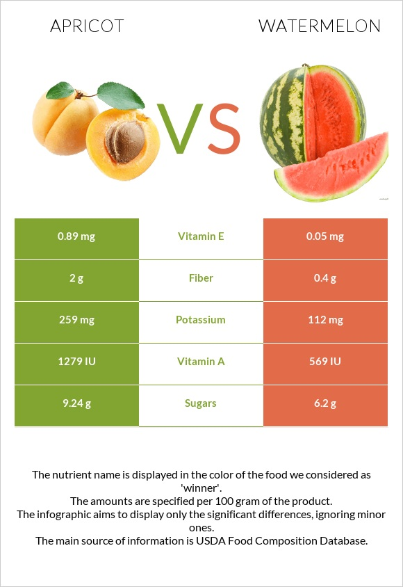 Apricot vs Watermelon infographic