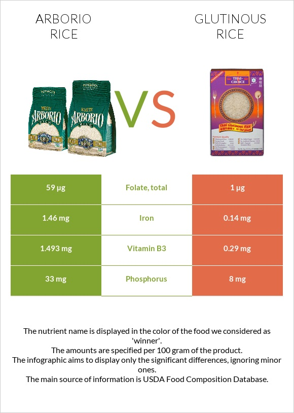 Arborio rice vs Glutinous rice infographic