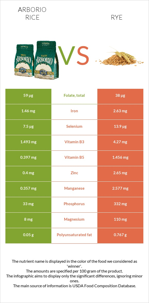 Arborio rice vs Rye infographic
