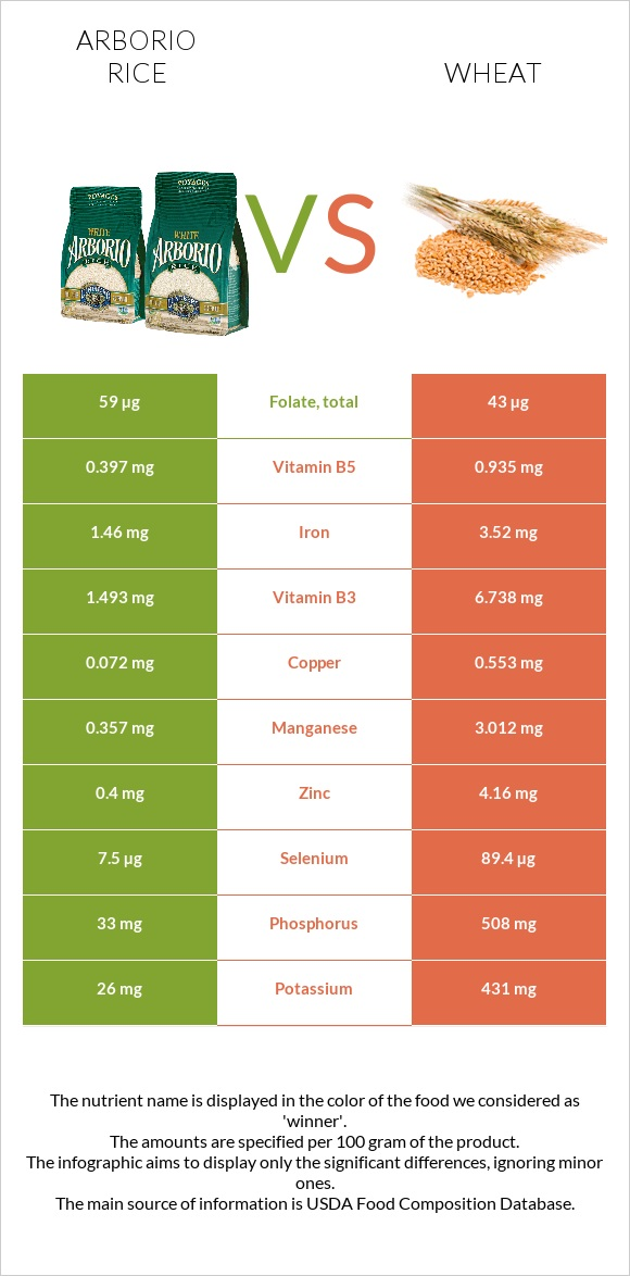 Arborio rice vs Wheat infographic