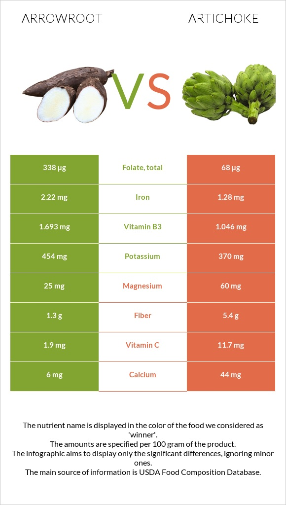 Arrowroot vs Artichoke infographic