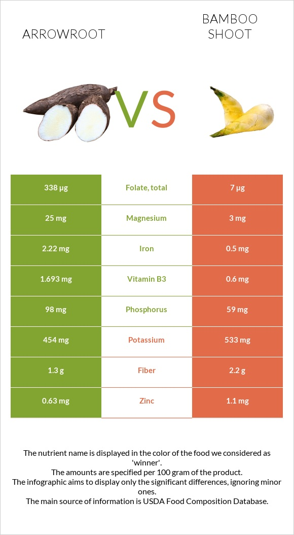 Arrowroot vs Bamboo shoot infographic
