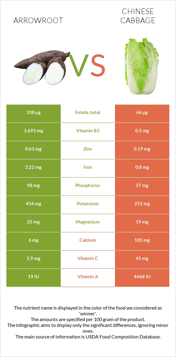 Arrowroot vs Chinese cabbage infographic