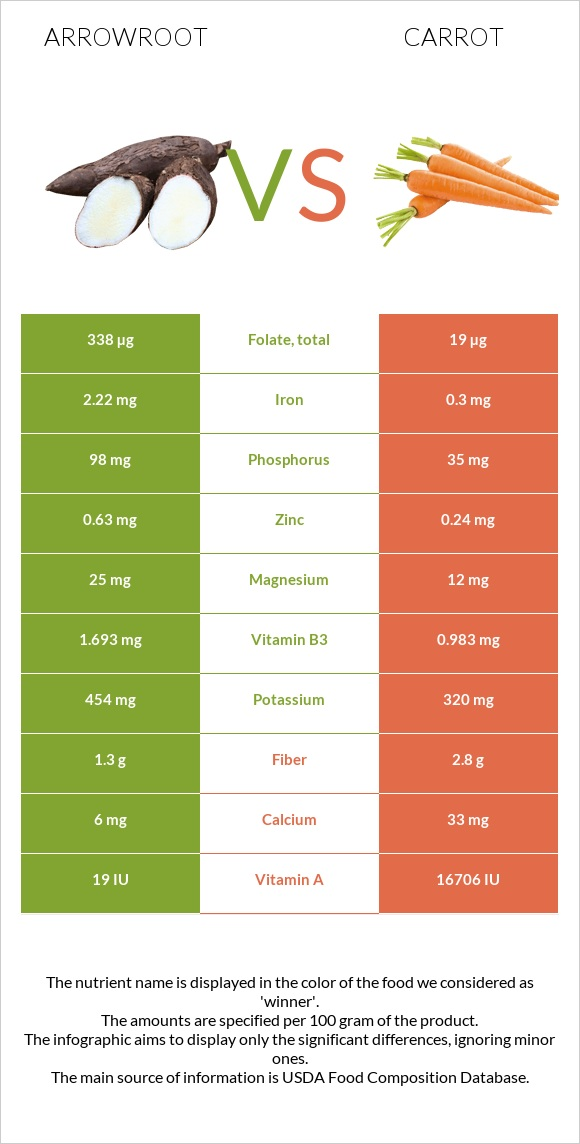 Arrowroot vs Carrot infographic