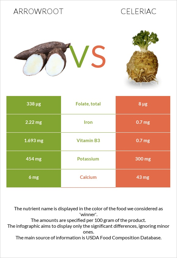 Arrowroot vs Celeriac infographic